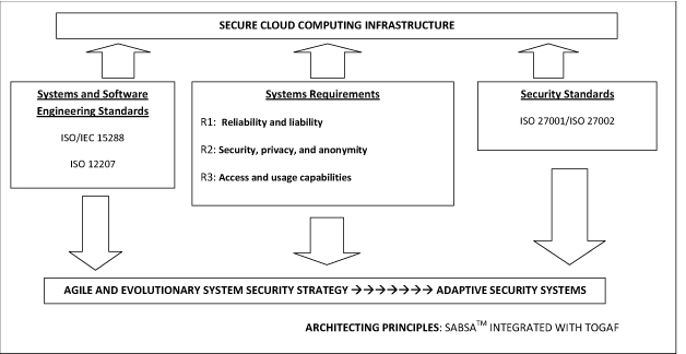 Adaptive Security Systems