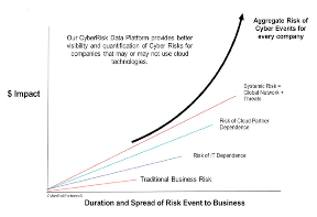 Duration and Spread of Risk Event to Business
