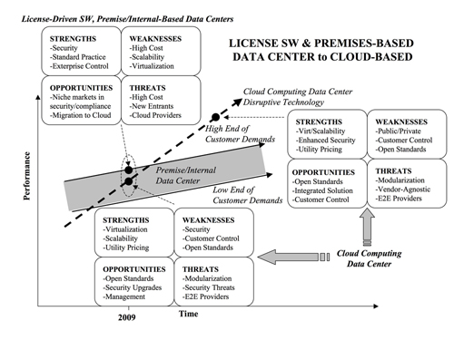 Figure 2:  The shaded band represents the range of customer demands, which rises over time.  The public cloud initially emerges at lower performance, but has a performance trajectory characteristic of a disruptive technology, taking over markets tier by t