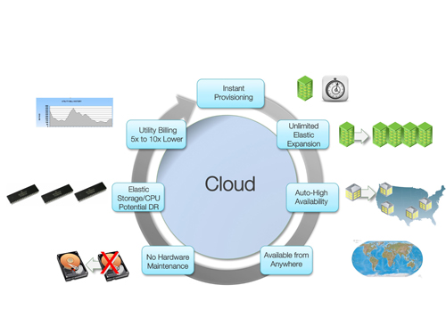 Figure 2: The Advantages of Cloud Storage