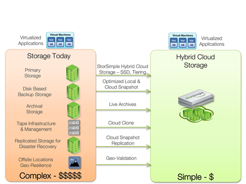 Figure 3: Hybrid Cloud - Simplifying Data Storage