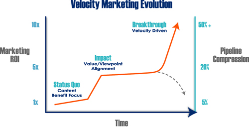 Figure 6: The Three Stages of Velocity Marketing
