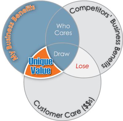 Figure9-velocity-marketing